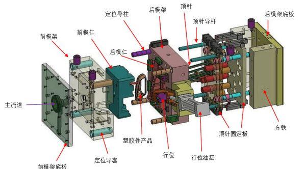 塑胶模具的组成结构图解说明 第1张