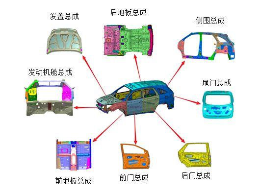 河南精密模具公司告诉你制造一辆汽车需要多少道工艺工序 第5张