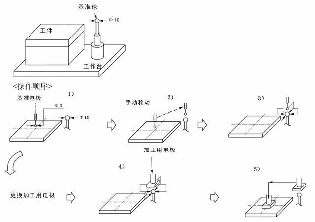 端子模具表面修复方法 第1张